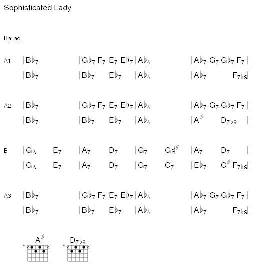 Printing Chords Of Songs